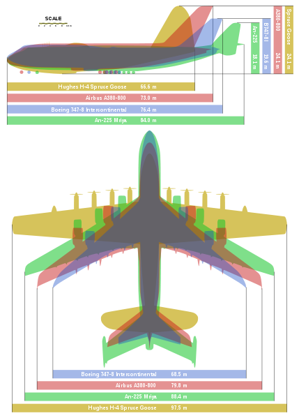 429px-Giant_planes_comparison.svg.png