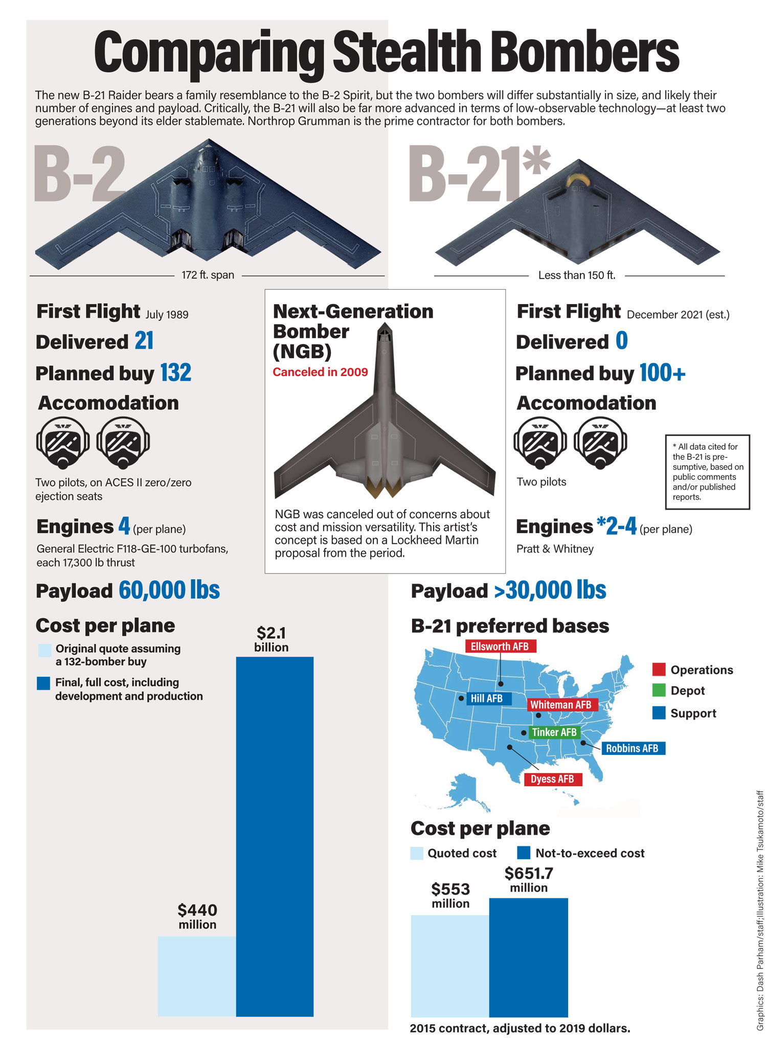 Comparing-stealth-bombers-B-21_B-2.jpg